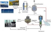 Energy From Manure