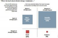 Climate_Confusion_Among_US_Teachers