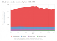 Inventory_of_US_Greenhouse_Gas_Emissions_and_Sinks