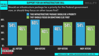 Majority_of_voters_say_an_infrastructure_package_should_be_prioritized