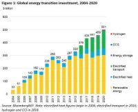 BNEF-Figure-1-Global-energy-transition-investment-2004-2020_WP