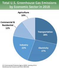Greenhouse gas emissions chart by sector