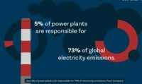 CCR New Study Finds 5% of World's Power Plants Cause 73% of Power Sector's Emissions