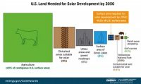 Solar-Futures-Study-Land-Use-by-2050